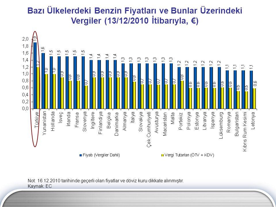Bazı Ülkelerdeki Benzin Fiyatları ve Bunlar Üzerindeki Vergiler (13/12/2010 İtibarıyla, €) Not: 16.12.2010 tarihinde geçerli olan fiyatlar ve döviz ku