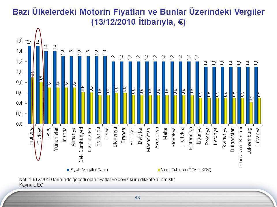 43 Bazı Ülkelerdeki Motorin Fiyatları ve Bunlar Üzerindeki Vergiler (13/12/2010 İtibarıyla, €) Not: 16/12/2010 tarihinde geçerli olan fiyatlar ve dövi