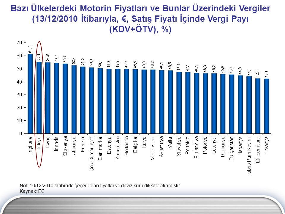 Bazı Ülkelerdeki Motorin Fiyatları ve Bunlar Üzerindeki Vergiler (13/12/2010 İtibarıyla, €, Satış Fiyatı İçinde Vergi Payı (KDV+ÖTV), %) Not: 16/12/20