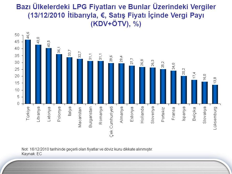 Bazı Ülkelerdeki LPG Fiyatları ve Bunlar Üzerindeki Vergiler (13/12/2010 İtibarıyla, €, Satış Fiyatı İçinde Vergi Payı (KDV+ÖTV), %) Not: 16/12/2010 t