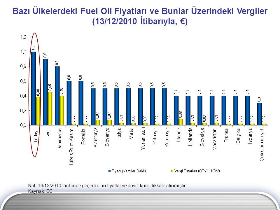 Bazı Ülkelerdeki Fuel Oil Fiyatları ve Bunlar Üzerindeki Vergiler (13/12/2010 İtibarıyla, €) Not: 16/12/2010 tarihinde geçerli olan fiyatlar ve döviz