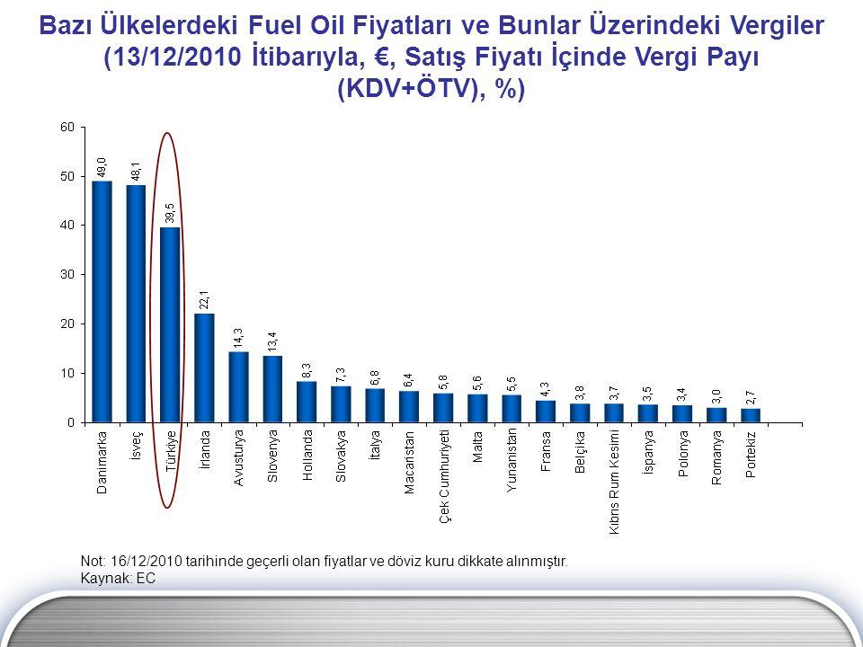 Bazı Ülkelerdeki Fuel Oil Fiyatları ve Bunlar Üzerindeki Vergiler (13/12/2010 İtibarıyla, €, Satış Fiyatı İçinde Vergi Payı (KDV+ÖTV), %) Not: 16/12/2