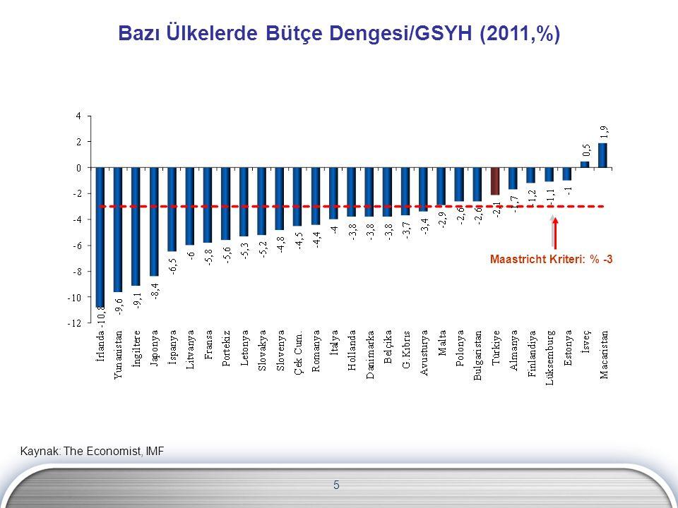 5 Maastricht Kriteri: % -3 Kaynak: The Economist, IMF Bazı Ülkelerde Bütçe Dengesi/GSYH (2011,%)
