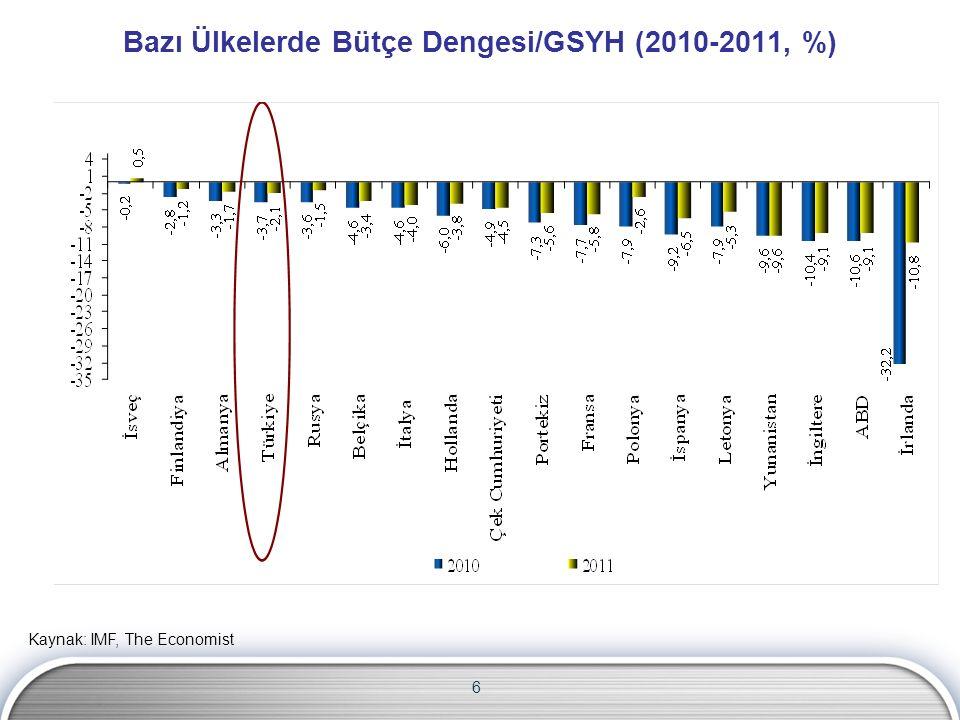 6 Bazı Ülkelerde Bütçe Dengesi/GSYH (2010-2011, %) Kaynak: IMF, The Economist