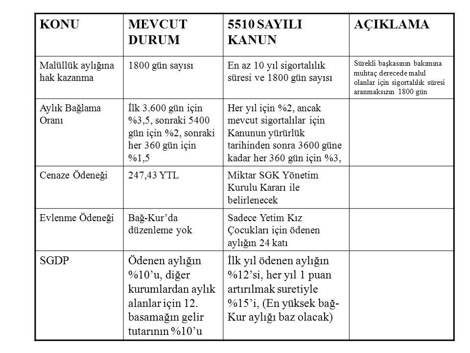 KONUMEVCUT DURUM 5510 SAYILI KANUN AÇIKLAMA Yurt dışı borçlanması Yurt dışında Türk Vatandaşlarının çalıştıkları süreler ve ev kadınları Mevcut haklar korunmuş ayrıca zorunlu göçe tabi olan vatandaşlar borçlanma hakkı elde etmiştir, Prime Esas Kazançlar 24 Basamaklı Gelir Tablosu Alt ve Üst Sınır kazançlar arasında beyan esasına göre Köy Muhtarları ile tarımsal faaliyette bulunanlar 24 basamaklı gelir tablosu üzerinden prim alınmaktadır, köy muhtarları esnaf sigortalılar gibi prim ödemektedir, 15 gün üzerinden prim ödeyerek 30 gün üzerinden hizmet alınması sağlanmıştır, (2008'den başlamak üzere her yıl 1 gün artacak) Sağlık Yardımıİlk tescilde 8 ay, yeniden sigortalılıkta 4 ay sonra(borcu olmayacak) Her iki halde de 30 gün, (60 günlük borcu olabilir) Yol gideri, gündelik, refakat Düzenleme yok,Yol gideri, gündelik ve refakatçi gideri öd.cek,