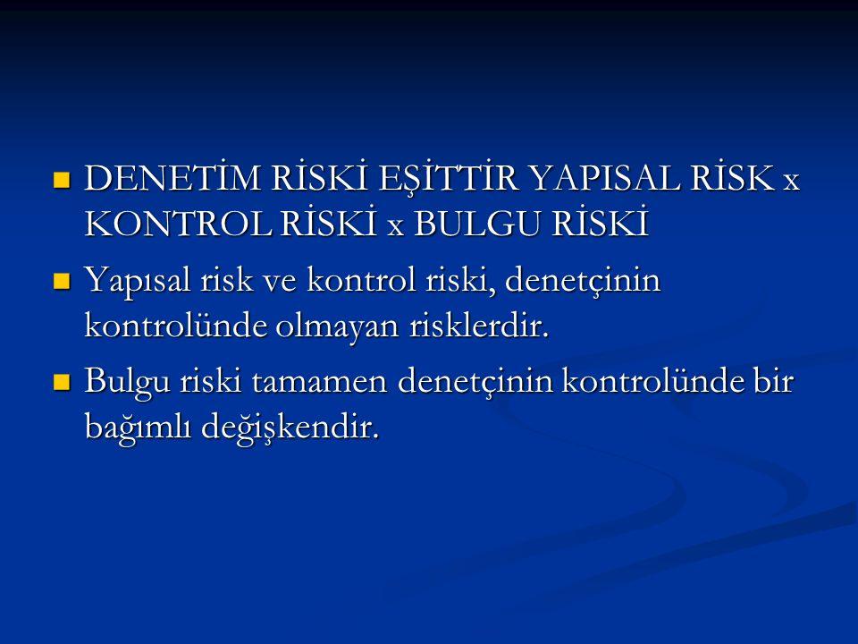DENETİM RİSKİ EŞİTTİR YAPISAL RİSK x KONTROL RİSKİ x BULGU RİSKİ DENETİM RİSKİ EŞİTTİR YAPISAL RİSK x KONTROL RİSKİ x BULGU RİSKİ Yapısal risk ve kontrol riski, denetçinin kontrolünde olmayan risklerdir.