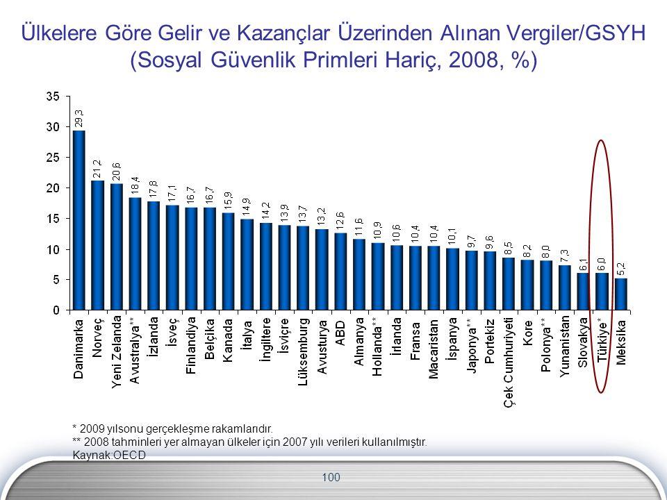 100 Ülkelere Göre Gelir ve Kazançlar Üzerinden Alınan Vergiler/GSYH (Sosyal Güvenlik Primleri Hariç, 2008, %) * 2009 yılsonu gerçekleşme rakamlarıdır.