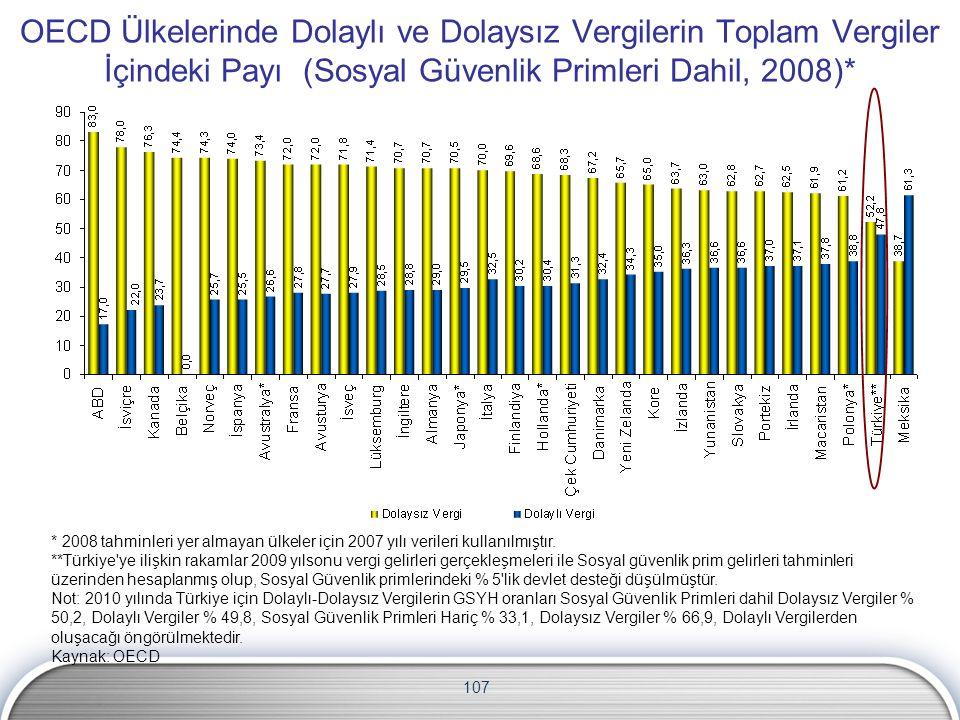 107 OECD Ülkelerinde Dolaylı ve Dolaysız Vergilerin Toplam Vergiler İçindeki Payı (Sosyal Güvenlik Primleri Dahil, 2008)* * 2008 tahminleri yer almayan ülkeler için 2007 yılı verileri kullanılmıştır.