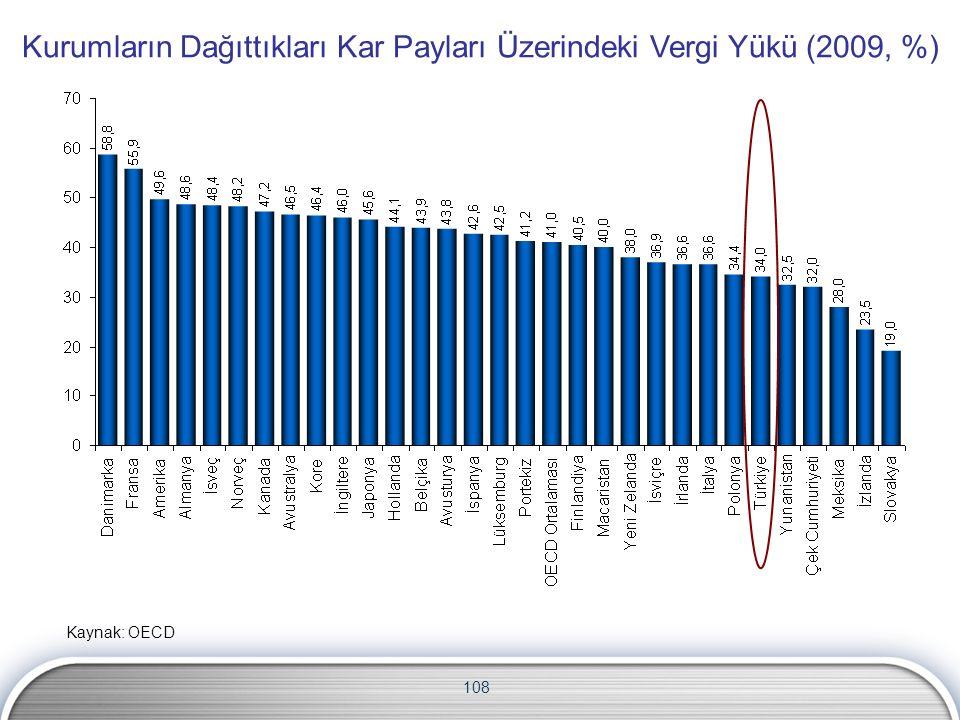 108 Kurumların Dağıttıkları Kar Payları Üzerindeki Vergi Yükü (2009, %) Kaynak: OECD