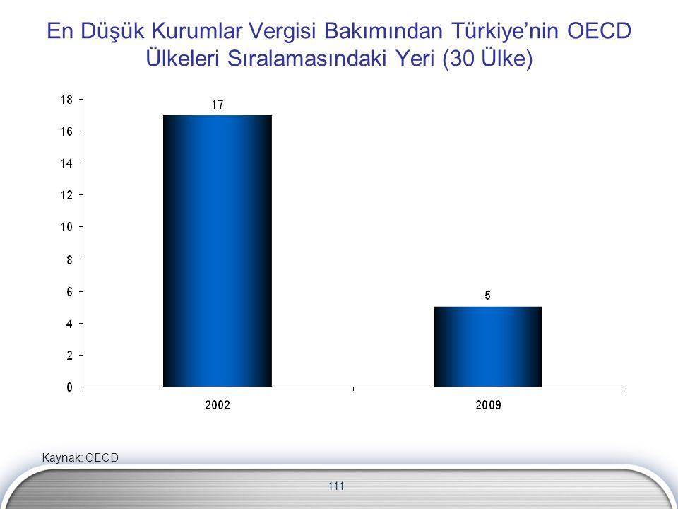 111 En Düşük Kurumlar Vergisi Bakımından Türkiye'nin OECD Ülkeleri Sıralamasındaki Yeri (30 Ülke) Kaynak: OECD