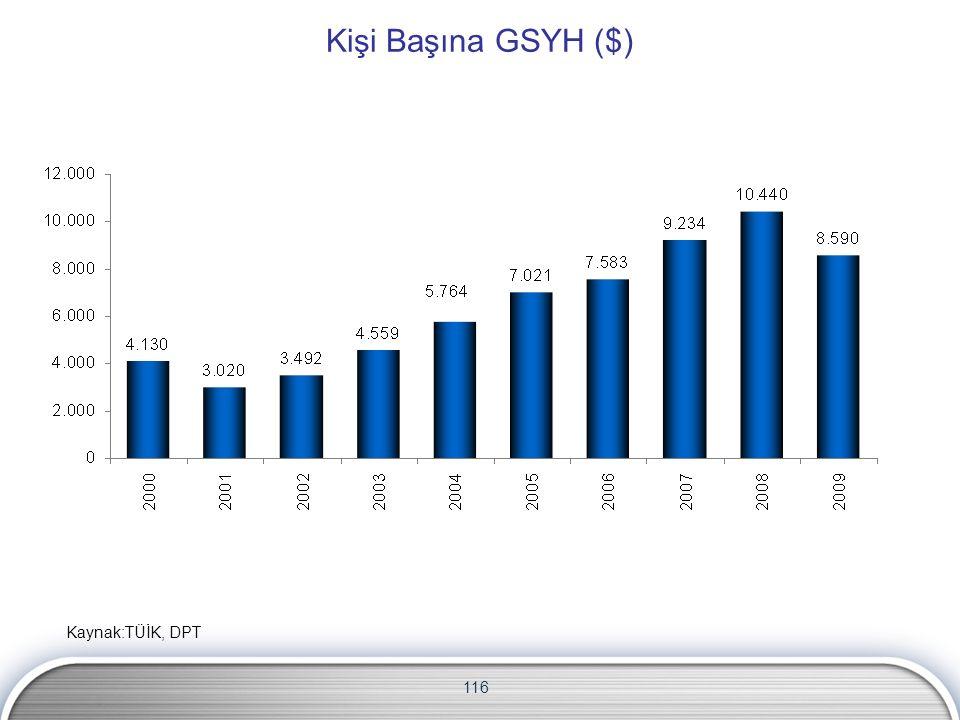 116 Kişi Başına GSYH ($) Kaynak:TÜİK, DPT