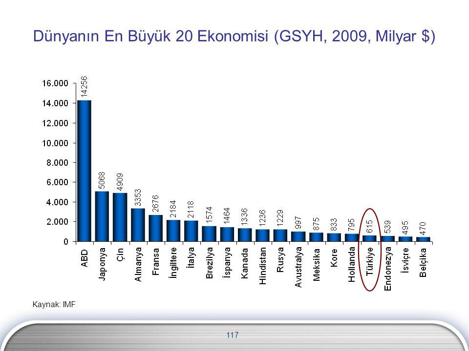 117 Dünyanın En Büyük 20 Ekonomisi (GSYH, 2009, Milyar $) Kaynak: IMF