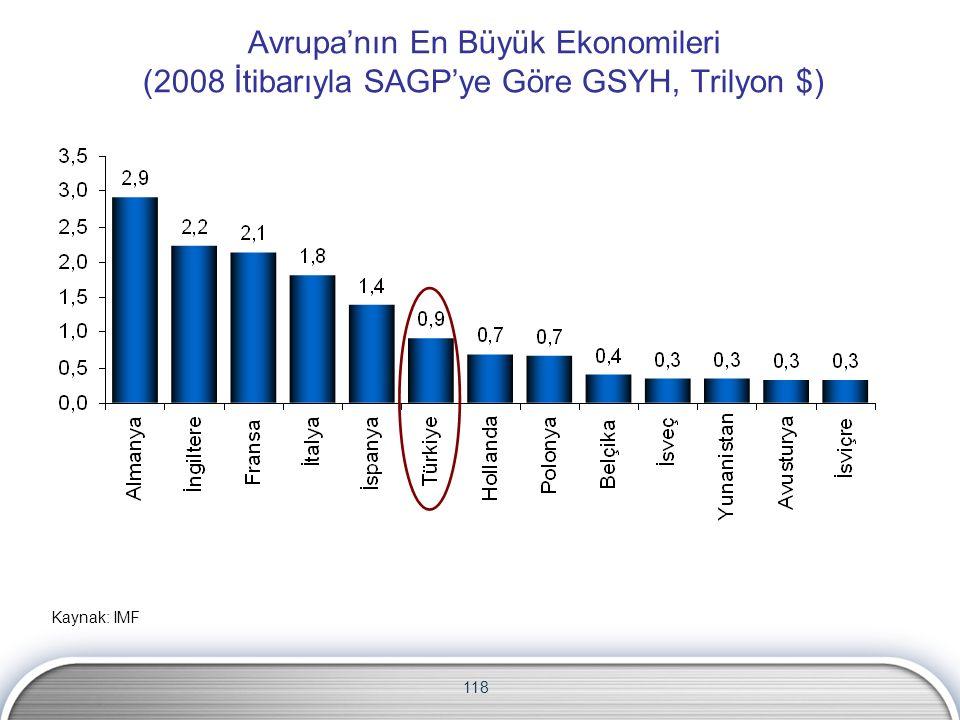 118 Avrupa'nın En Büyük Ekonomileri (2008 İtibarıyla SAGP'ye Göre GSYH, Trilyon $) Kaynak: IMF