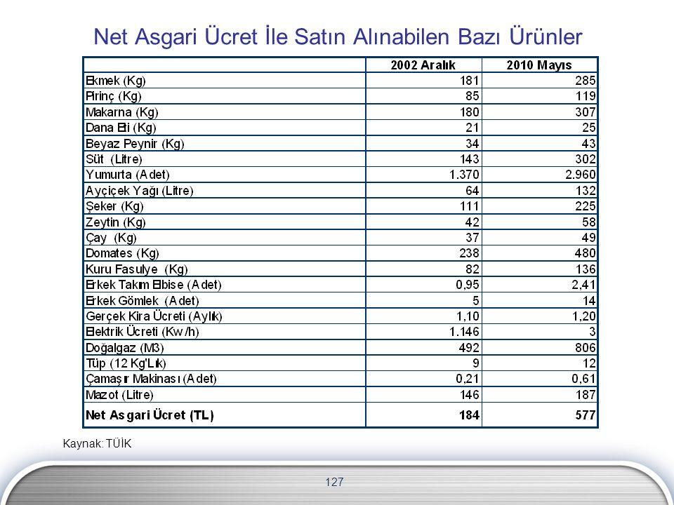 127 Net Asgari Ücret İle Satın Alınabilen Bazı Ürünler Kaynak: TÜİK