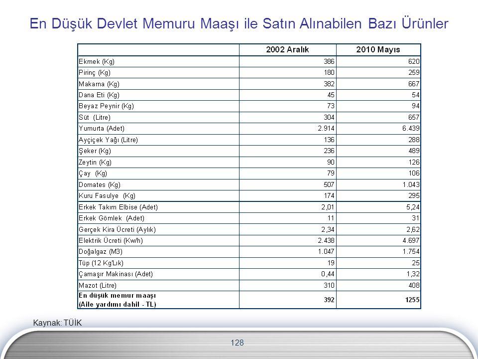 128 En Düşük Devlet Memuru Maaşı ile Satın Alınabilen Bazı Ürünler Kaynak: TÜİK