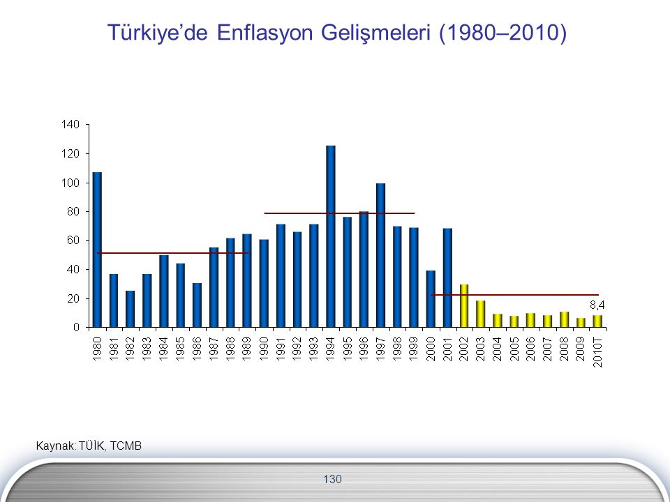 130 Türkiye'de Enflasyon Gelişmeleri (1980–2010) Kaynak: TÜİK, TCMB