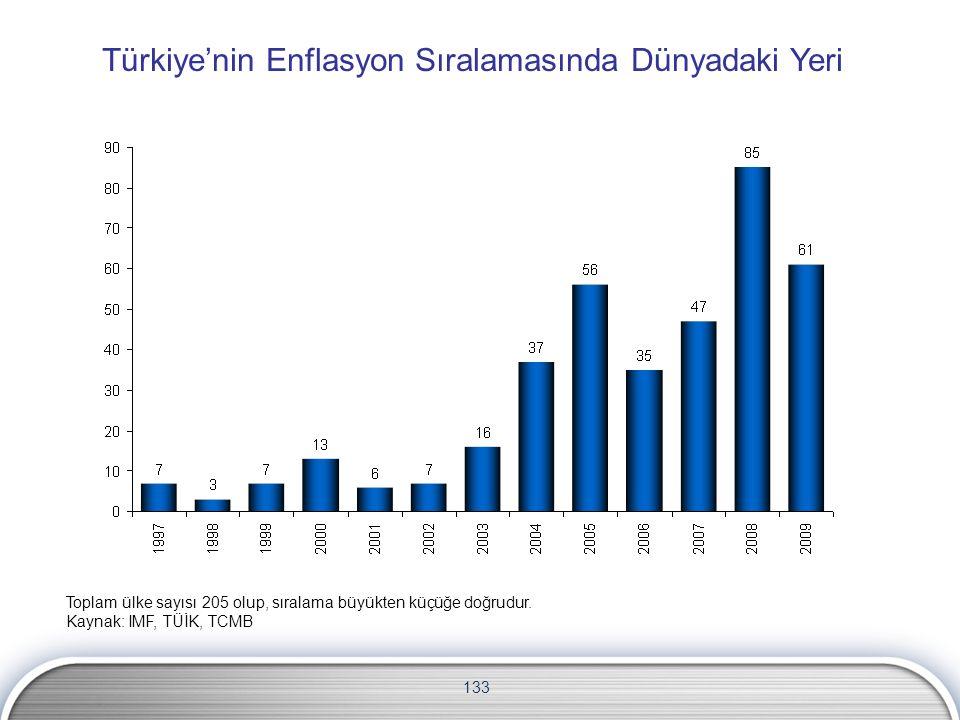 133 Türkiye'nin Enflasyon Sıralamasında Dünyadaki Yeri Toplam ülke sayısı 205 olup, sıralama büyükten küçüğe doğrudur. Kaynak: IMF, TÜİK, TCMB