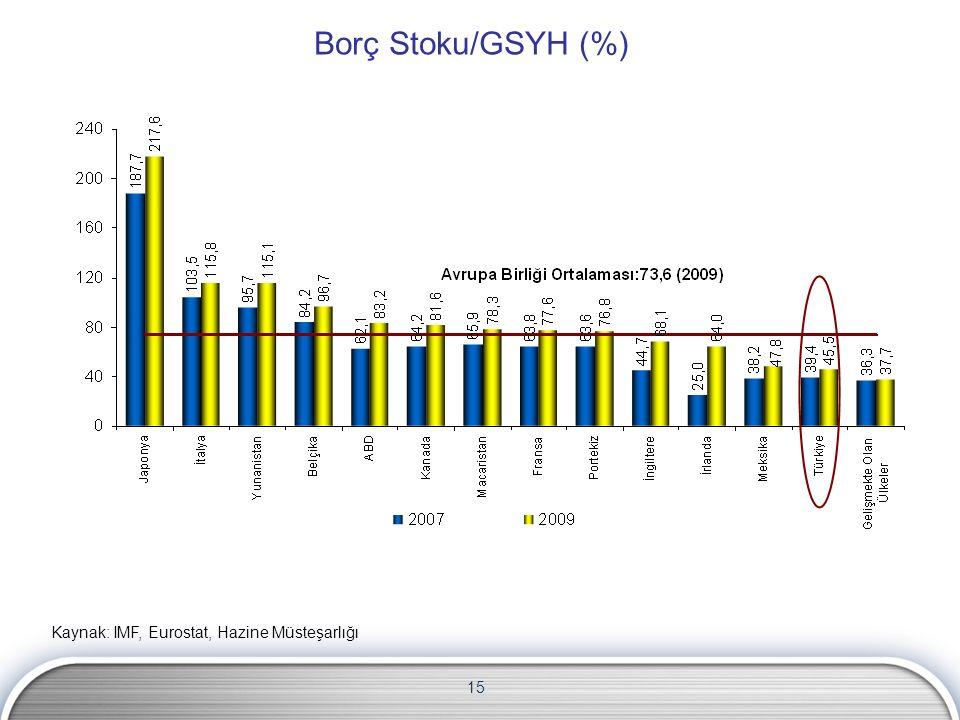 15 Borç Stoku/GSYH (%) Kaynak: IMF, Eurostat, Hazine Müsteşarlığı