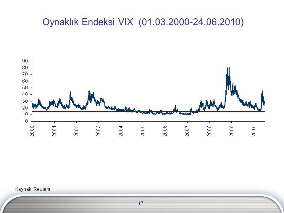 17 Oynaklık Endeksi VIX (01.03.2000-24.06.2010) Kaynak: Reuters