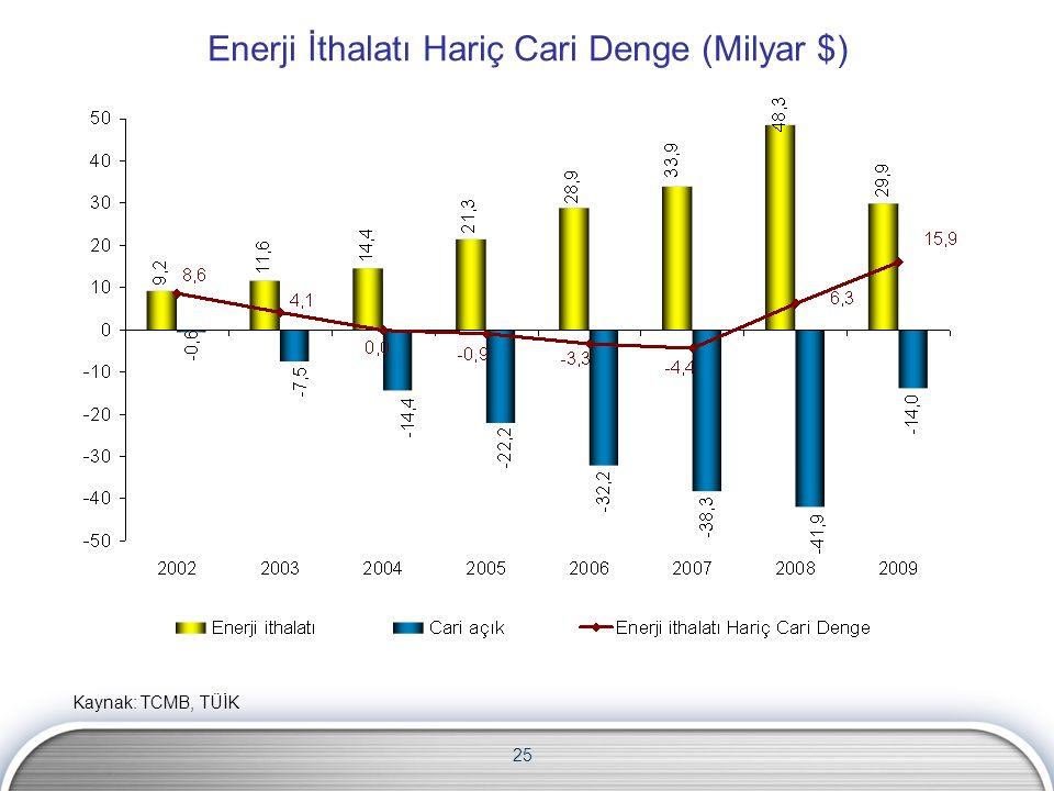 25 Enerji İthalatı Hariç Cari Denge (Milyar $) Kaynak: TCMB, TÜİK