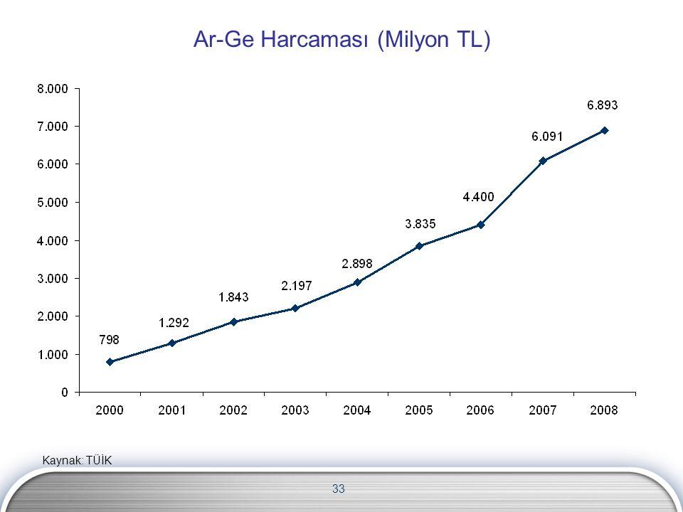 33 Ar-Ge Harcaması (Milyon TL) Kaynak: TÜİK