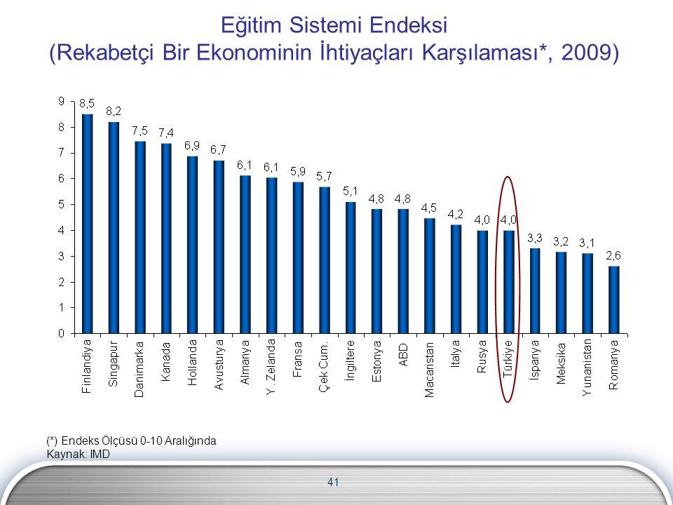 41 Eğitim Sistemi Endeksi (Rekabetçi Bir Ekonominin İhtiyaçları Karşılaması*, 2009) (*) Endeks Ölçüsü 0-10 Aralığında Kaynak: IMD