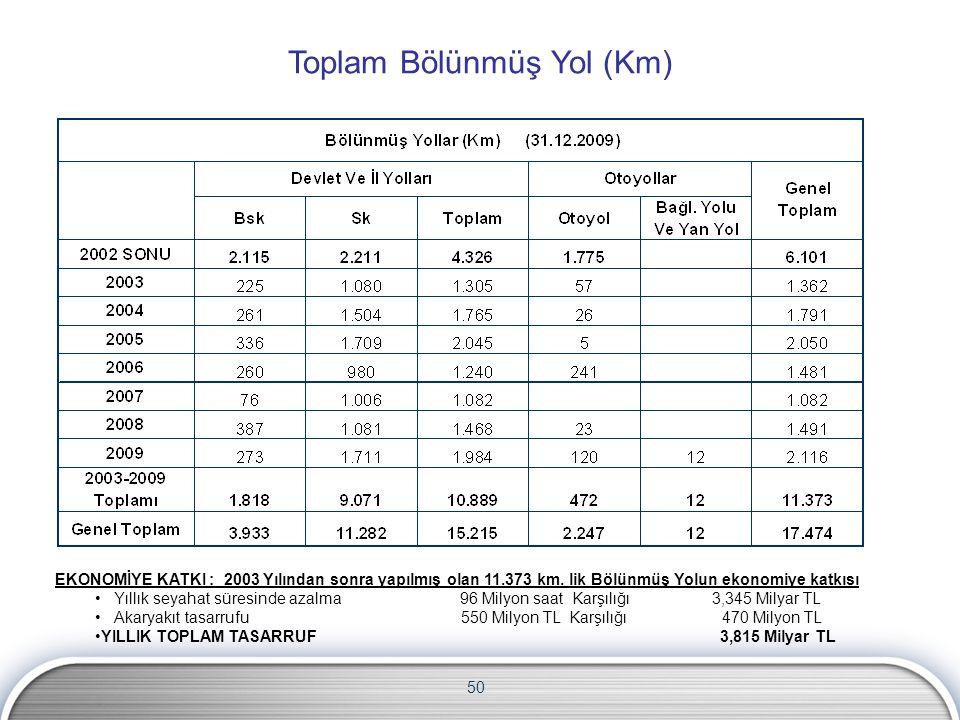 50 EKONOMİYE KATKI : 2003 Yılından sonra yapılmış olan 11.373 km. lik Bölünmüş Yolun ekonomiye katkısı Yıllık seyahat süresinde azalma 96 Milyon saat