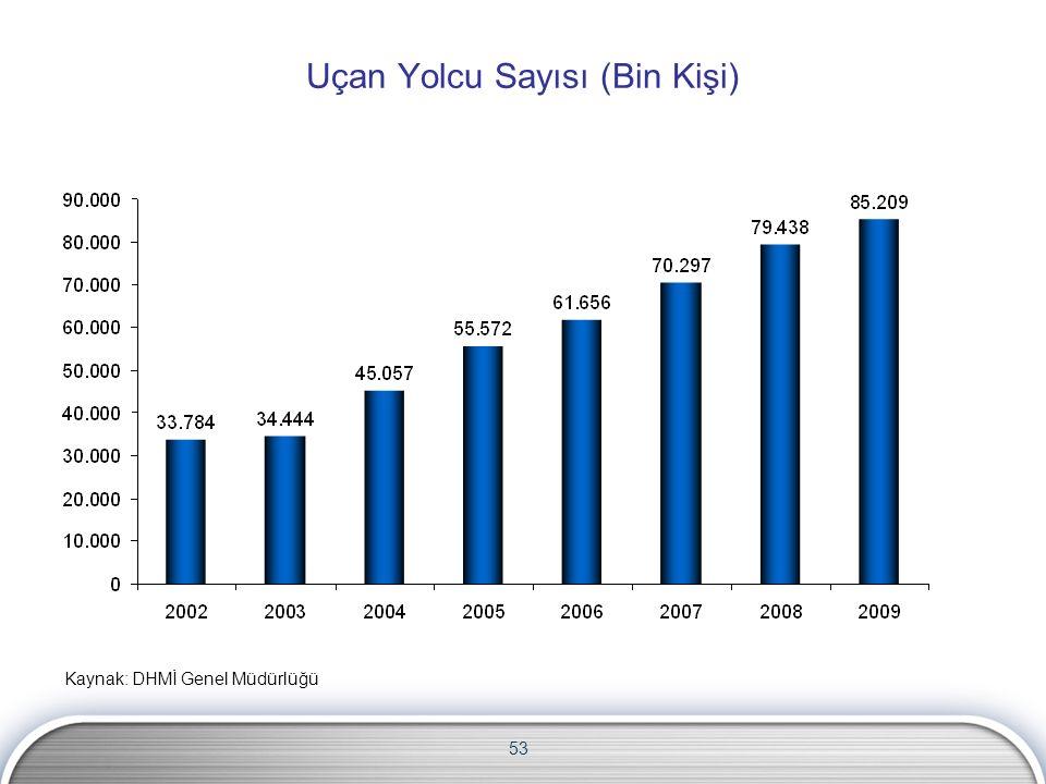 53 Uçan Yolcu Sayısı (Bin Kişi) Kaynak: DHMİ Genel Müdürlüğü