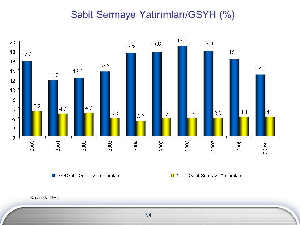 54 Sabit Sermaye Yatırımları/GSYH (%) Kaynak: DPT