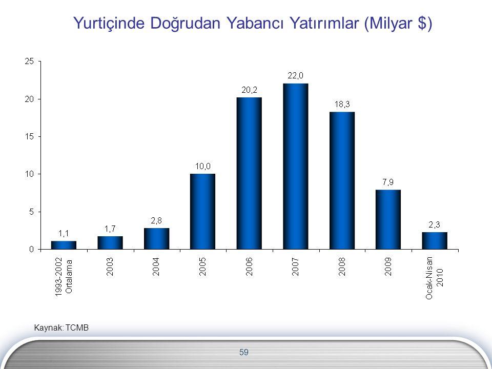 59 Yurtiçinde Doğrudan Yabancı Yatırımlar (Milyar $) Kaynak: TCMB