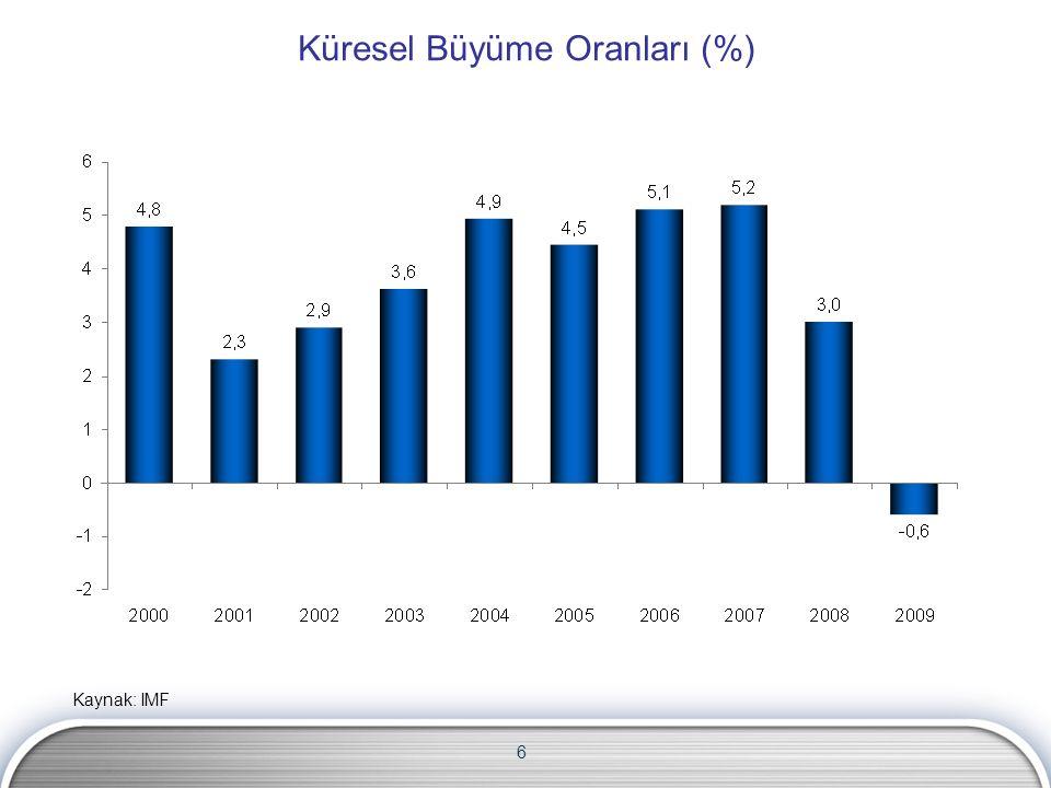 6 Küresel Büyüme Oranları (%) Kaynak: IMF