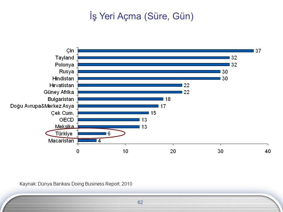 62 İş Yeri Açma (Süre, Gün) Kaynak: Dünya Bankası Doing Business Report, 2010