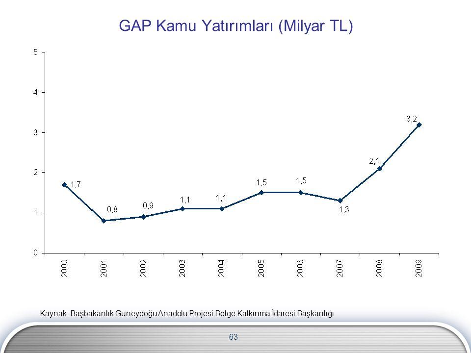 63 GAP Kamu Yatırımları (Milyar TL) Kaynak: Başbakanlık Güneydoğu Anadolu Projesi Bölge Kalkınma İdaresi Başkanlığı