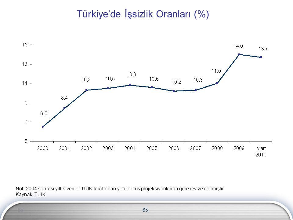 65 Türkiye'de İşsizlik Oranları (%) Not: 2004 sonrası yıllık veriler TÜİK tarafından yeni nüfus projeksiyonlarına göre revize edilmiştir. Kaynak: TÜİK