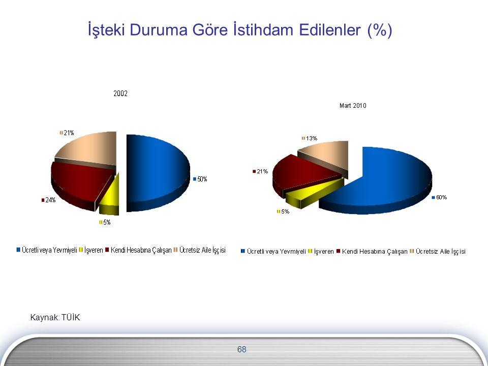 68 İşteki Duruma Göre İstihdam Edilenler (%) Kaynak: TÜİK