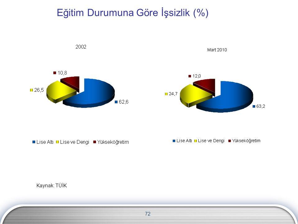 72 Eğitim Durumuna Göre İşsizlik (%) Kaynak: TÜİK
