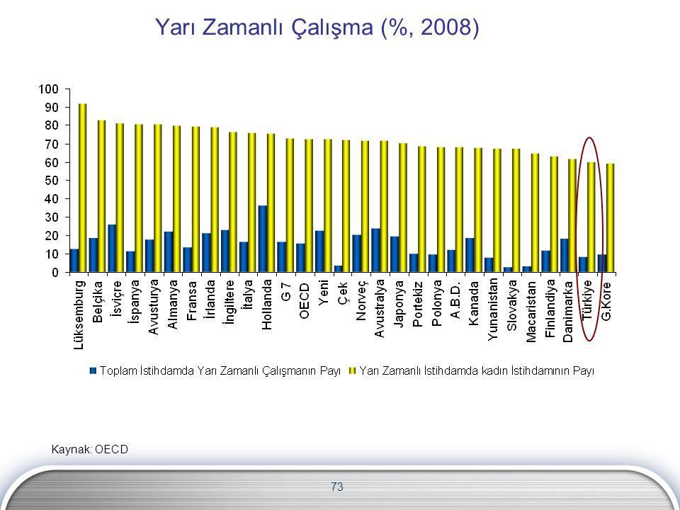 73 Yarı Zamanlı Çalışma (%, 2008) Kaynak: OECD