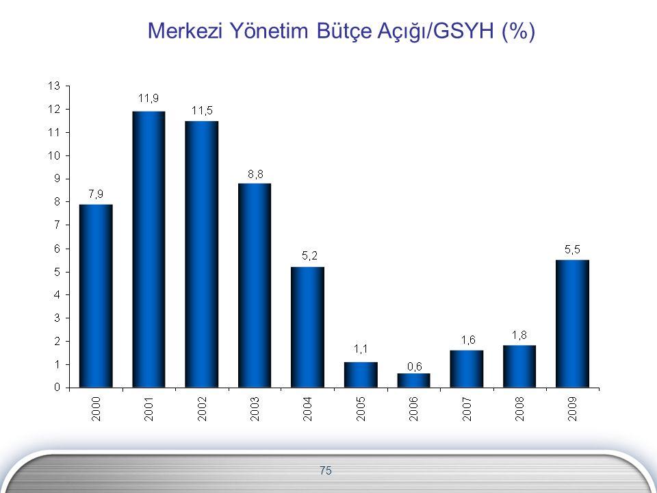 75 Merkezi Yönetim Bütçe Açığı/GSYH (%)