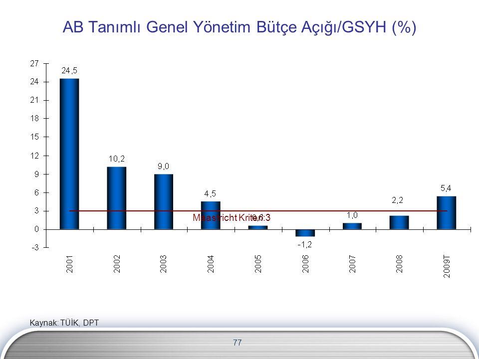 77 AB Tanımlı Genel Yönetim Bütçe Açığı/GSYH (%) Maastricht Kriteri:3 Kaynak: TÜİK, DPT