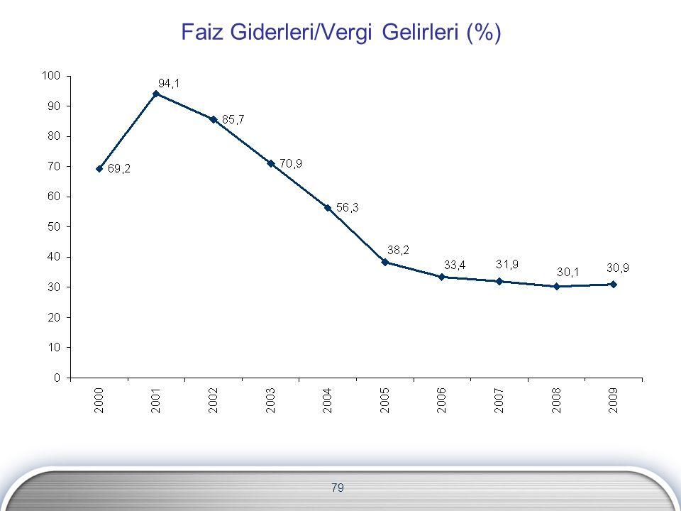 79 Faiz Giderleri/Vergi Gelirleri (%)