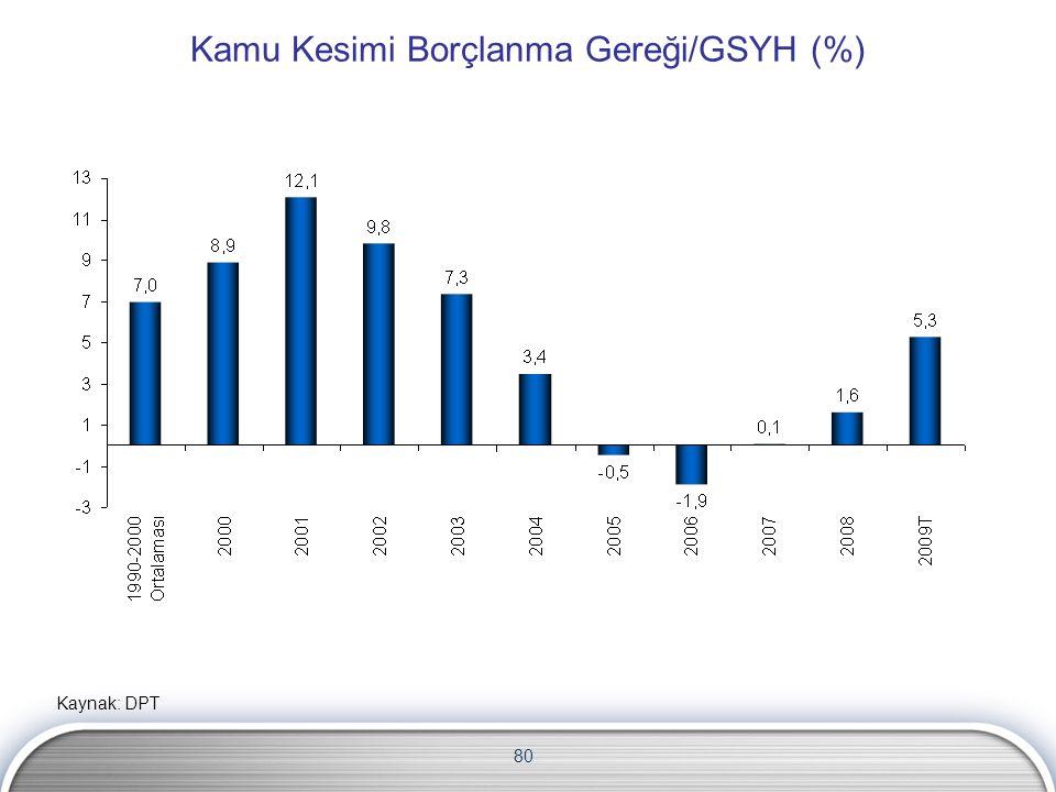 80 Kamu Kesimi Borçlanma Gereği/GSYH (%) Kaynak: DPT