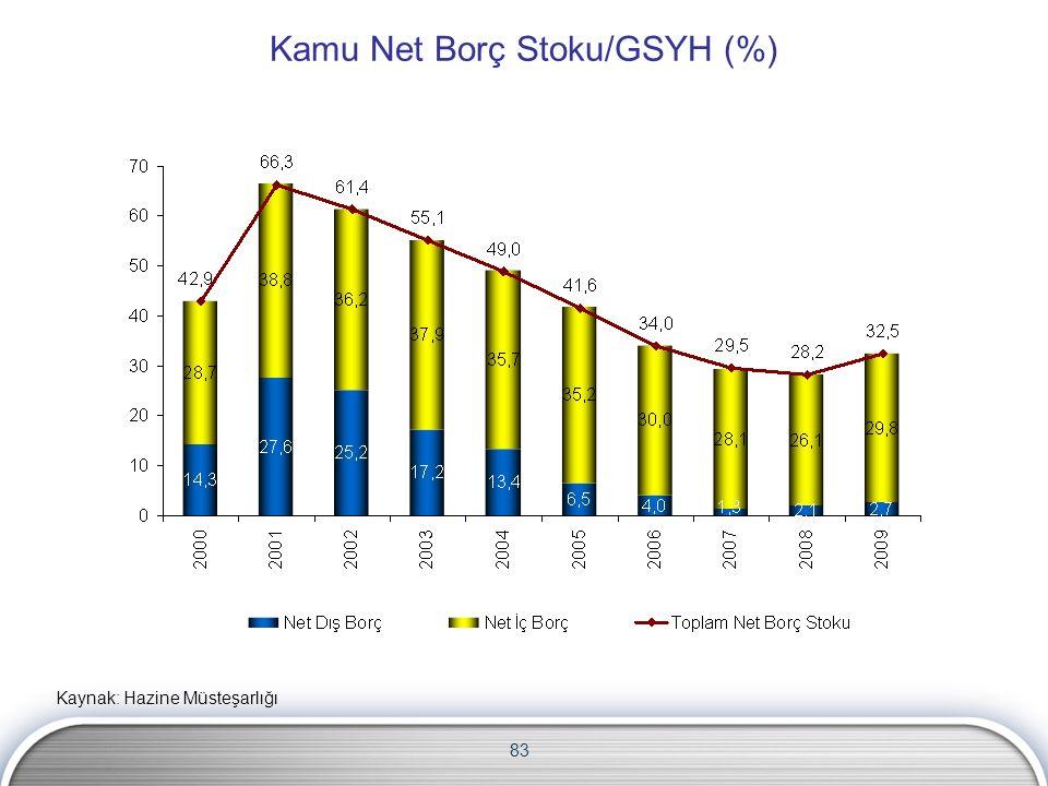 83 Kamu Net Borç Stoku/GSYH (%) Kaynak: Hazine Müsteşarlığı