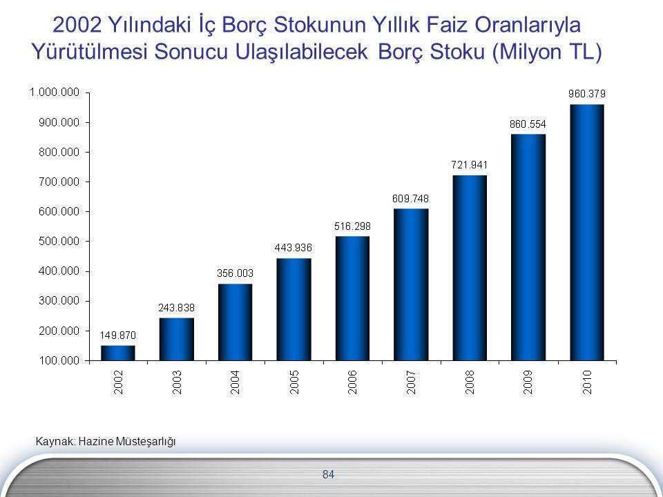 84 2002 Yılındaki İç Borç Stokunun Yıllık Faiz Oranlarıyla Yürütülmesi Sonucu Ulaşılabilecek Borç Stoku (Milyon TL) Kaynak: Hazine Müsteşarlığı