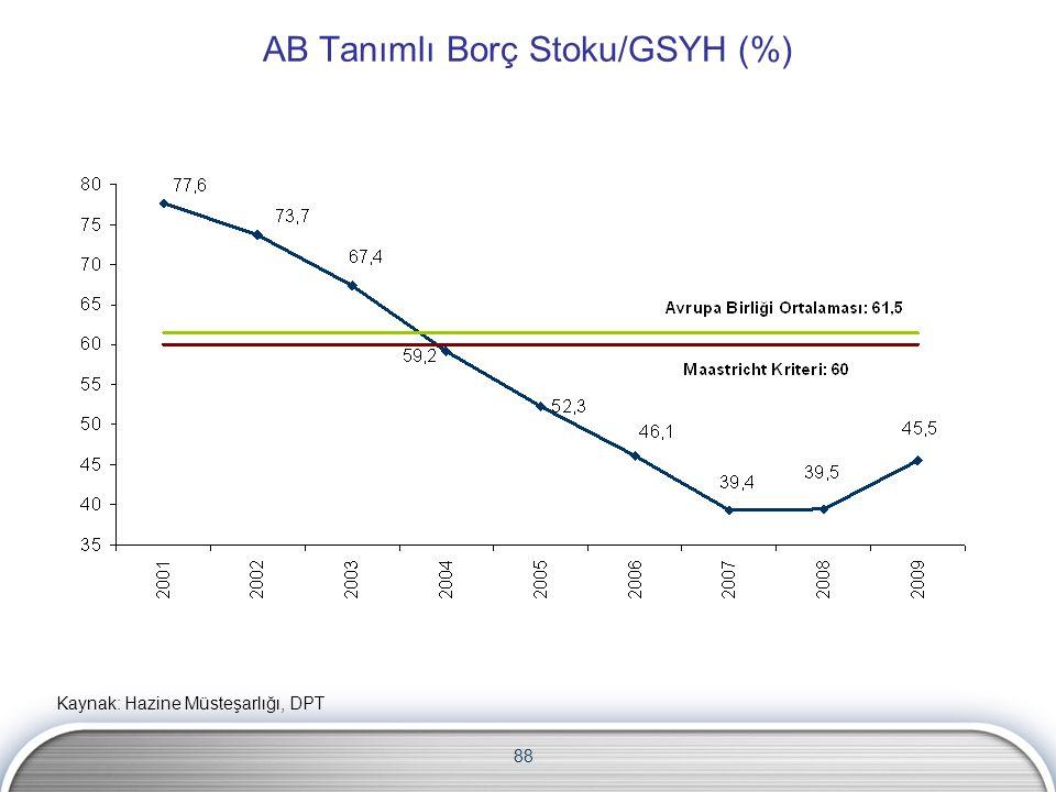 88 AB Tanımlı Borç Stoku/GSYH (%) Kaynak: Hazine Müsteşarlığı, DPT