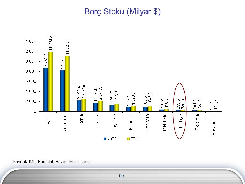 90 Borç Stoku (Milyar $) Kaynak: IMF, Eurostat, Hazine Müsteşarlığı