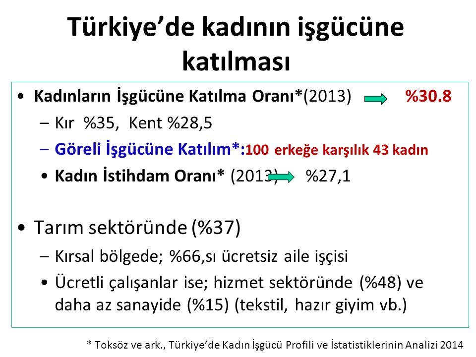 Türkiye'de kadının işgücüne katılması Kadınların İşgücüne Katılma Oranı*(2013) %30.8 –Kır %35, Kent %28,5 –Göreli İşgücüne Katılım*: 100 erkeğe karşıl