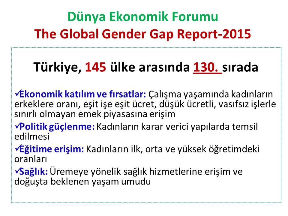 Dünya Ekonomik Forumu The Global Gender Gap Report-2015 Türkiye, 145 ülke arasında 130. sırada Ekonomik katılım ve fırsatlar: Çalışma yaşamında kadınl