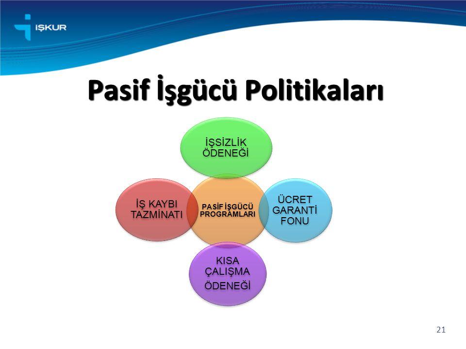 Pasif İşgücü Politikaları 21 PASİF İŞGÜCÜ PROGRAMLARI İŞSİZLİK ÖDENEĞİ ÜCRET GARANTİ FONU KISA ÇALIŞMA ÖDENEĞİ İŞ KAYBI TAZMİNATI