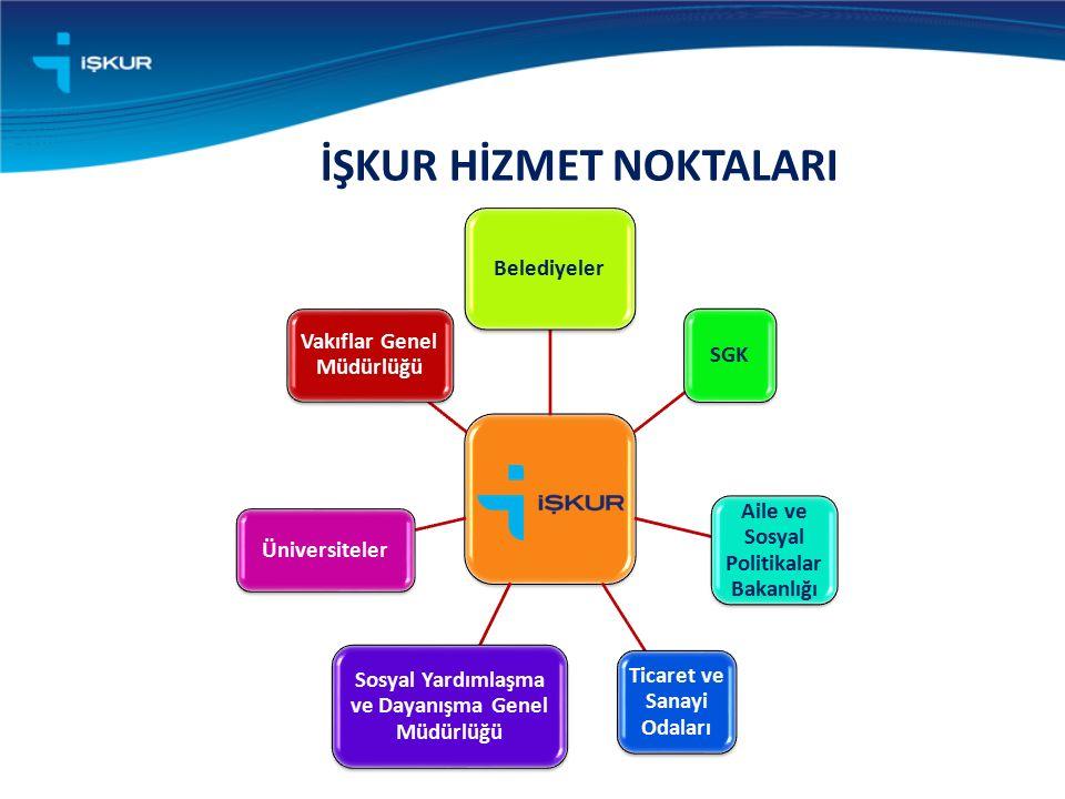 Belediyeler SGK Aile ve Sosyal Politikalar Bakanlığı Ticaret ve Sanayi Odaları Sosyal Yardımlaşma ve Dayanışma Genel Müdürlüğü Üniversiteler Vakıflar