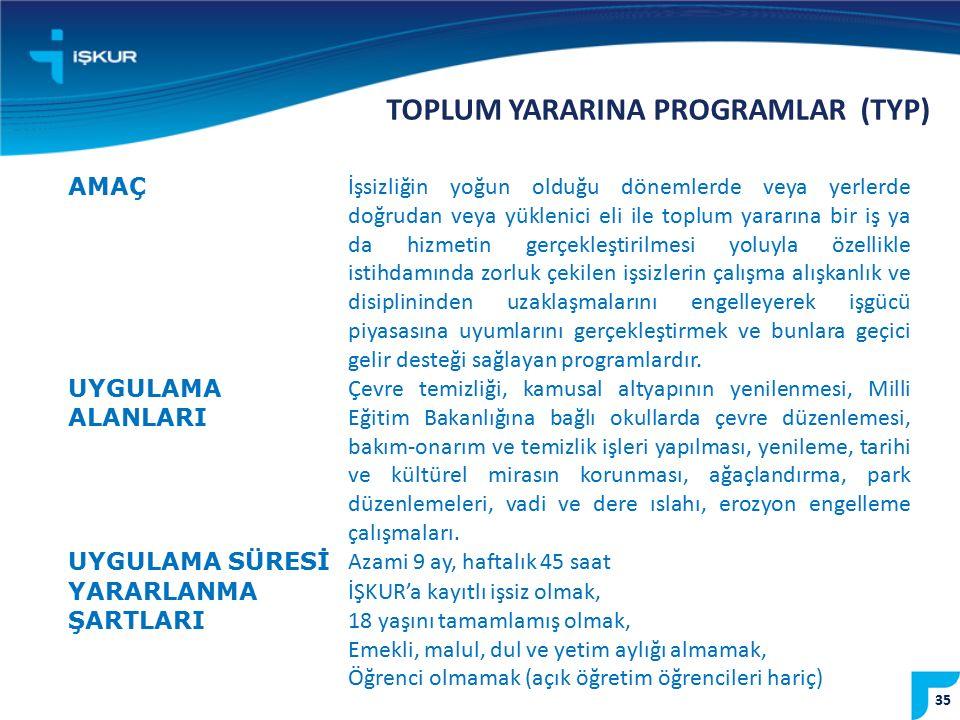 35 TOPLUM YARARINA PROGRAMLAR (TYP) AMAÇ İşsizliğin yoğun olduğu dönemlerde veya yerlerde doğrudan veya yüklenici eli ile toplum yararına bir iş ya da